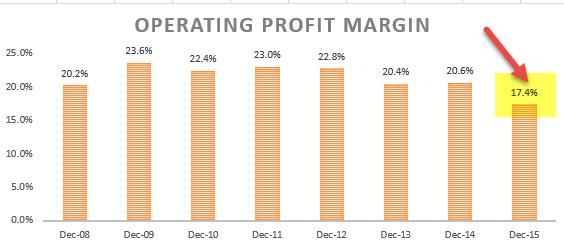 Operating Profit Margin - Ratio Analysis - Colgate