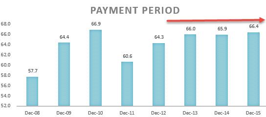 Payment Period - Ratio Analysis - colgate