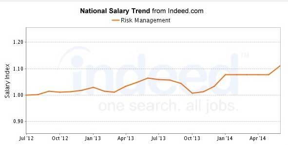 Risk Management Salary Graph