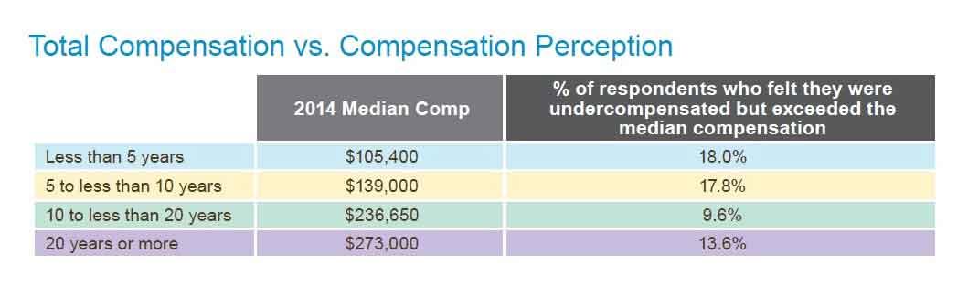 CFA salary - Total Compensation vs Compensation Perception
