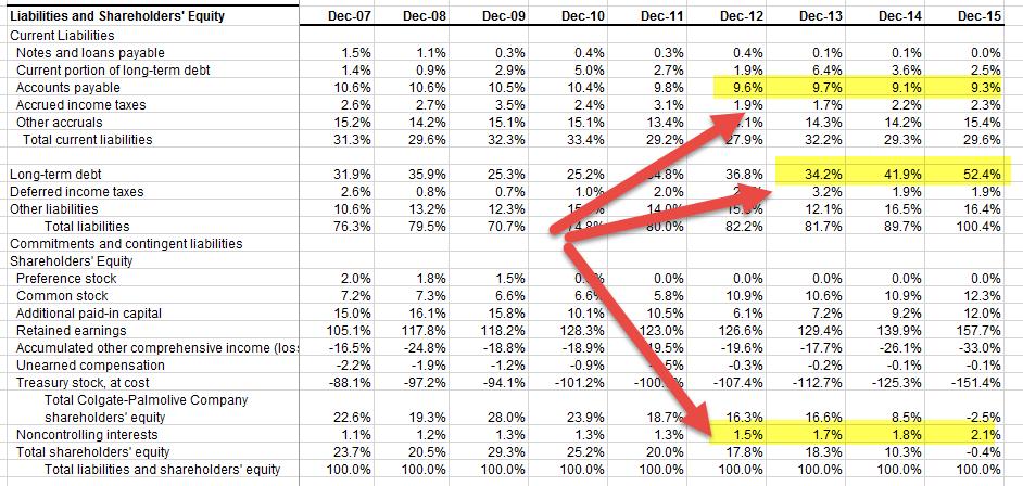 ratio analysis of financial statements pdf