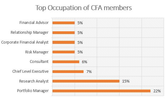 CFA Salary - top occupation