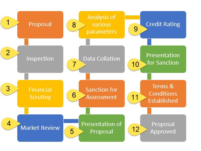 Credit Analysis Process