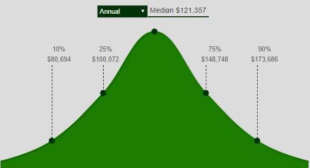 finance vs economics salary