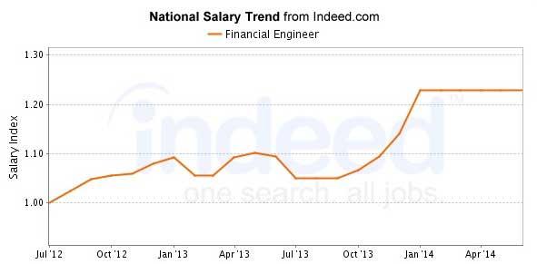 financial engineering salary indeed 2