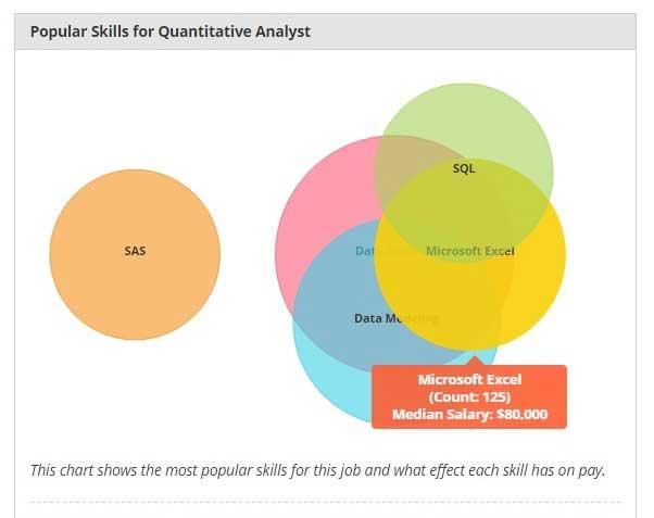 Quantitative Analyst Salary