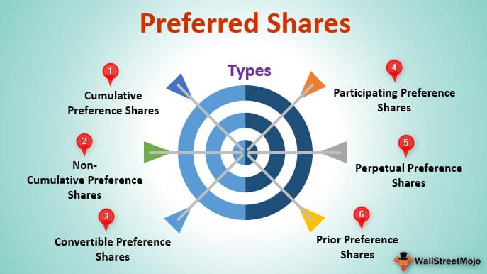 Preferred Shares (Meaning, Examples) | Top 6 Types