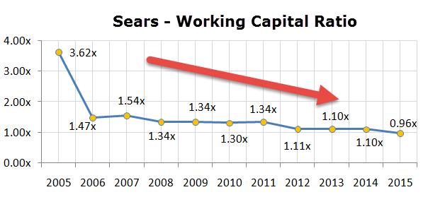 sears-working-capital-ratio