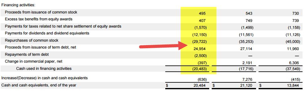 cash-flow-from-financing-apple-sec