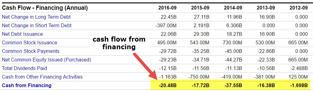cash-flow-from-financing-apple