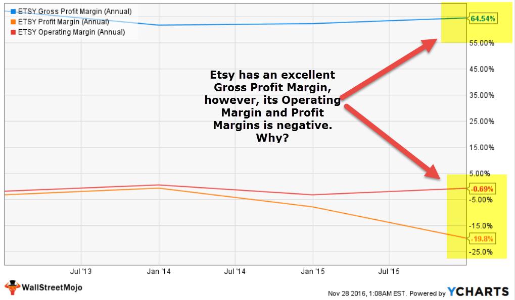 etsy-gross-margin-operating-margin-and-net-profit-margin