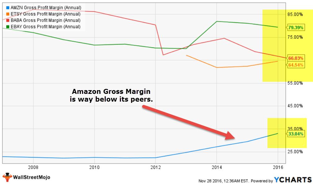 gross-margin-analysis