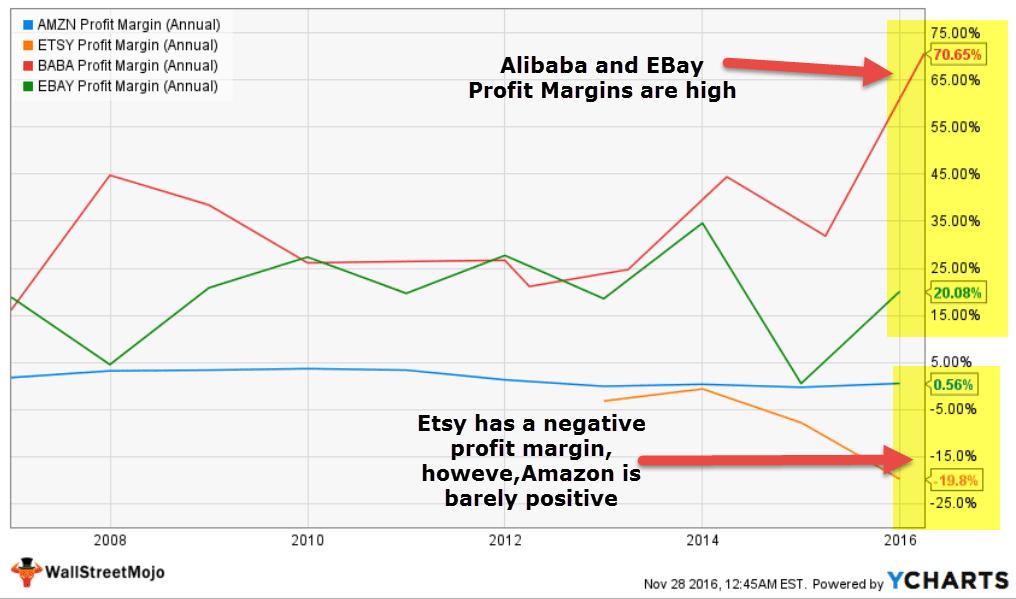 net-margin-analysis