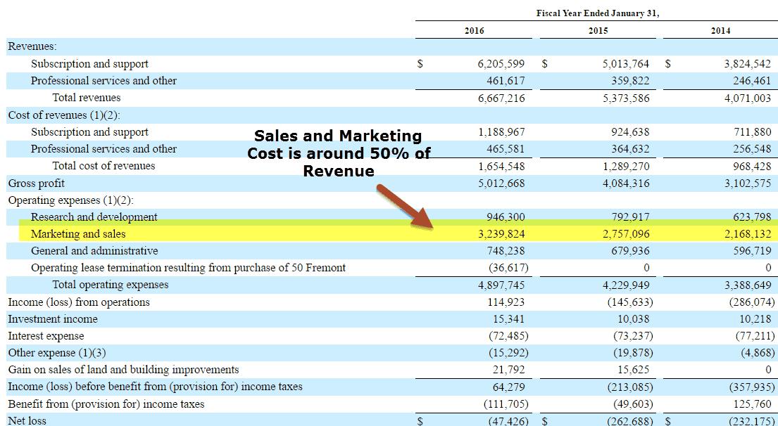 salesforce-com-profitability-margin-analysis