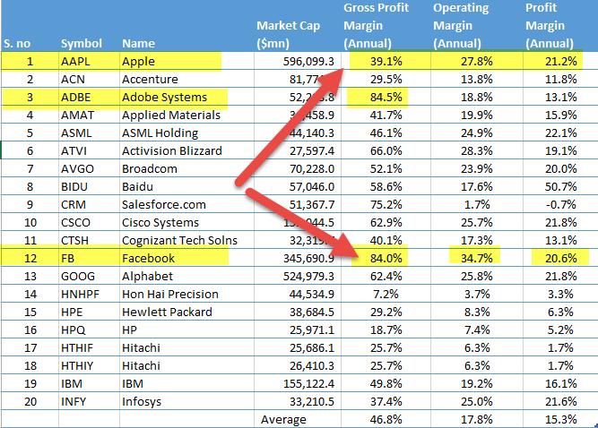 technology-sector-profitability-margins