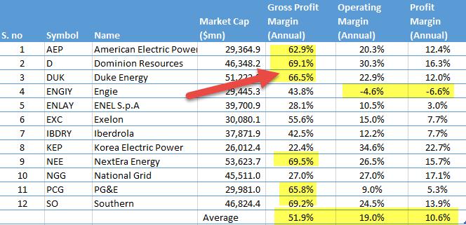 utilities-sector-profitability-margins
