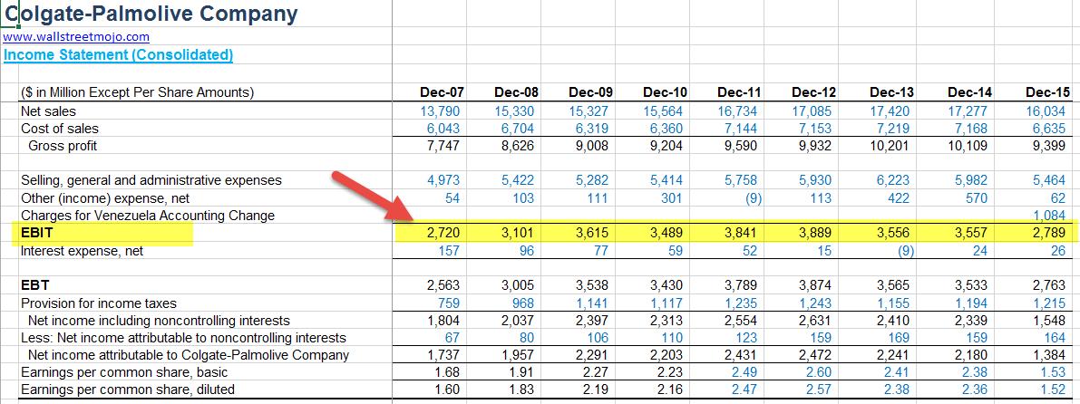 Return On Total Assets Roa Formula Ratio Examples