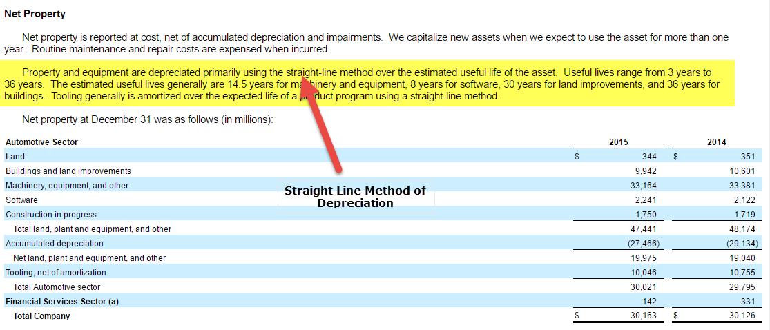 ford-straight-line-method-of-depreciation