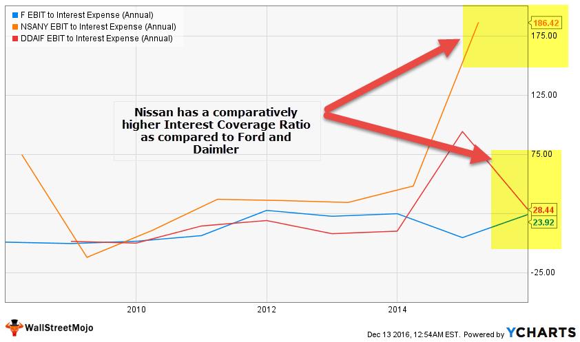 interest-coverage-ratio