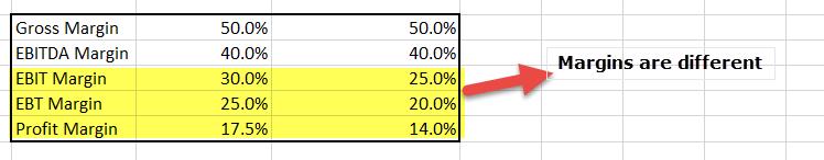 straight-line-method-vs-accelerated-depreciation-method-margins