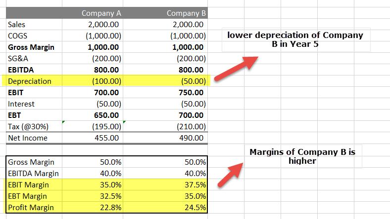 straight-line-method-vs-accelerated-depreciation-method-year-5