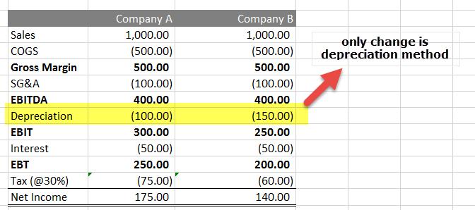 straight-line-method-vs-accelerated-depreciation-method