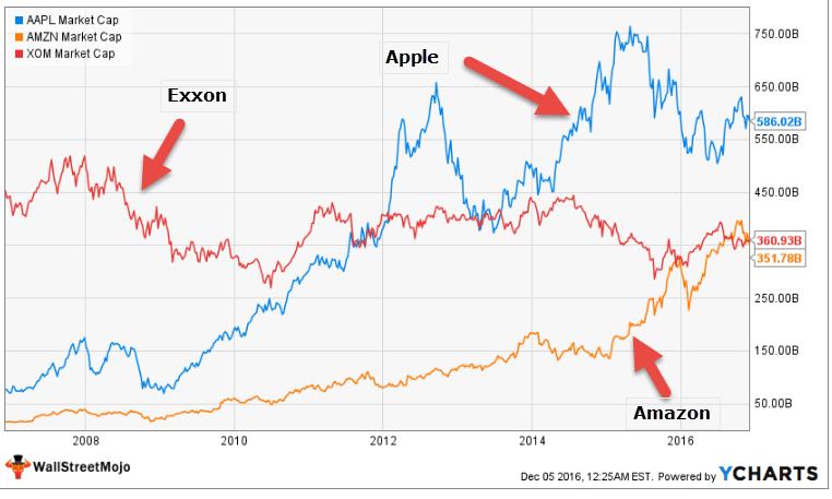 top-market-capitalization