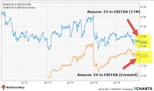 EV to EBITDA Multiple | EV/EBITDA Formula | Why Better than PE?