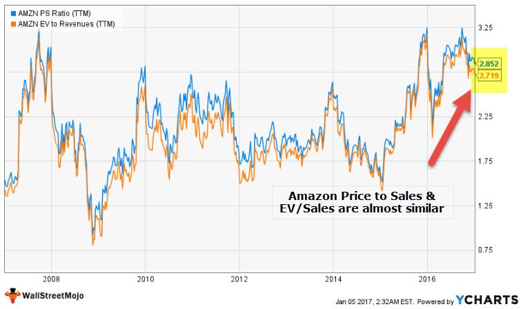 Amazon EV to Sales
