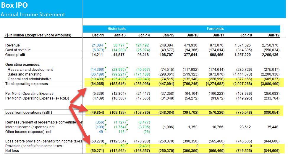 Box IPO Ev to Sales