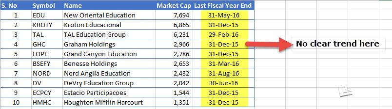 Education Companies - Fiscal year vs Calendar Year