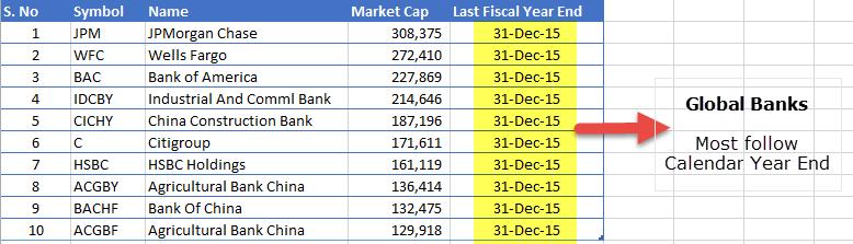 Global Banks - Fiscal year vs Calendar Year 1