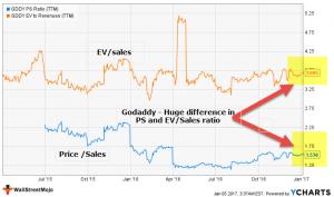 Enterprise Value to Sales | EV to Sales Ratio | Valuation