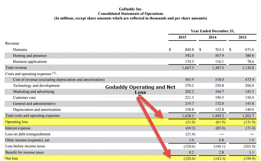 Godaddy Operating Loss EV to Sales
