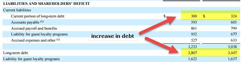 Marriott Internation Increase in Debt