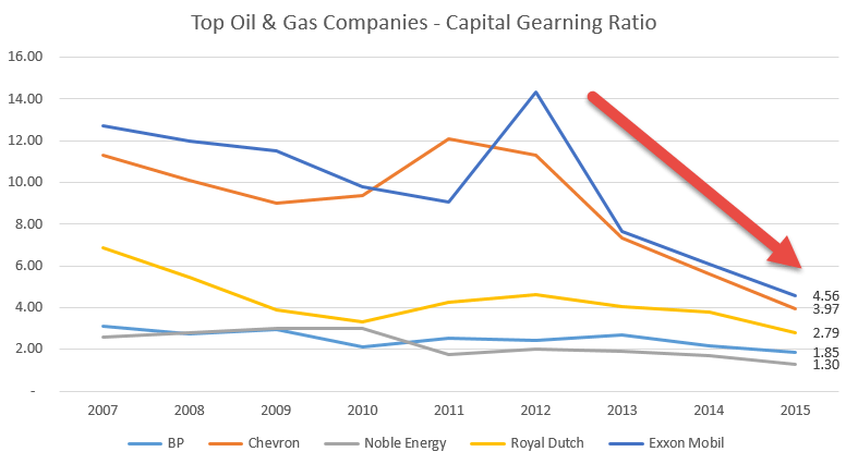 Oil & Gas Companies - Capital Gearing Ratio