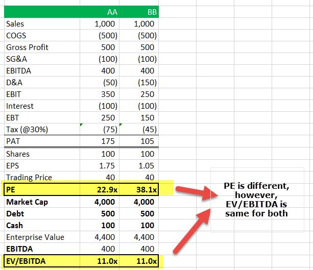 Ev To Ebitda How To Calculate Ev Ebitda Valuation Multiple