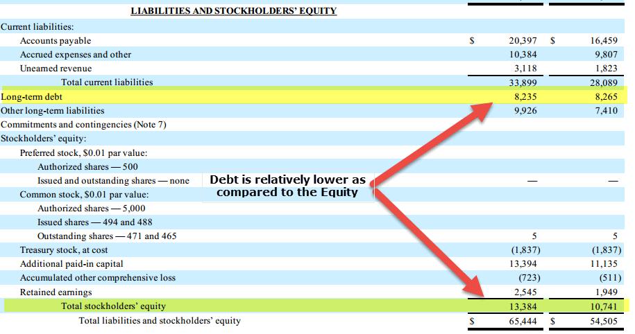 amazon Debt to Equity