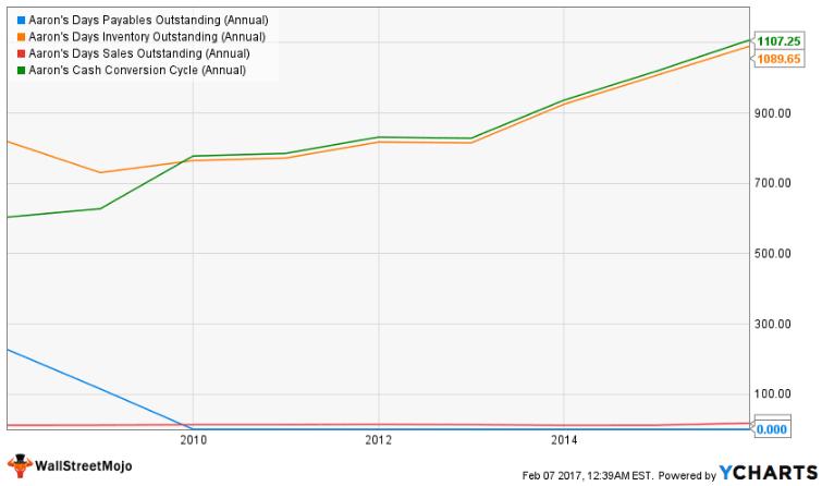 Aaron's increasing Cash Conversion Cycle