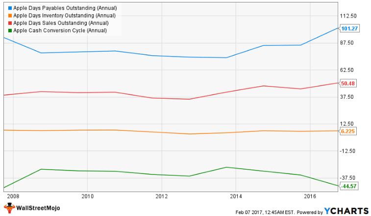 Apple Negative Cash Conversion Cycle