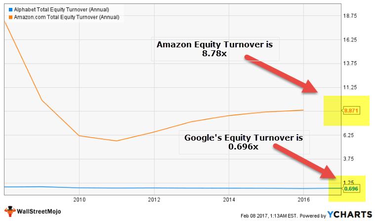 Google Amazon Equity Turnover