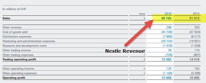 Nestle - Revenue - Equity Turnover