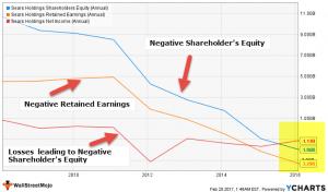 Shareholders Equity Statement