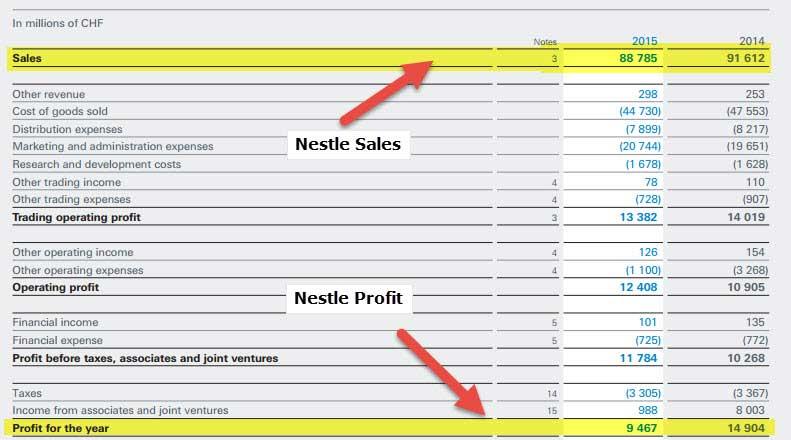 Nestle - Income Statement ROE