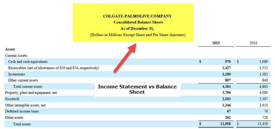 colgate balance sheet vs income statement