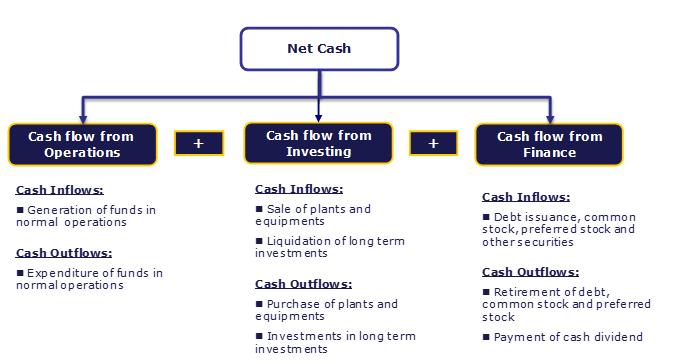cash flow analysis diagram