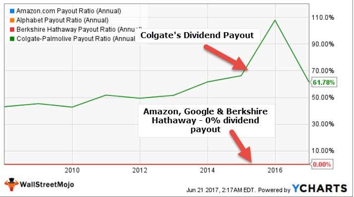 Colgate vs Amazon Dividend payout ratio