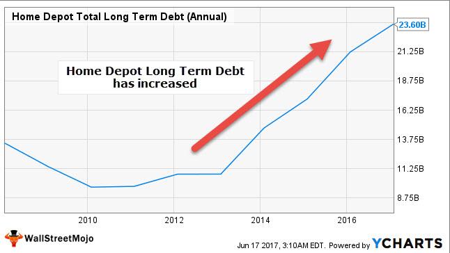 Home Depot ROCE Calculation - Debt Increase
