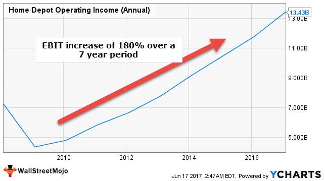 Home Depot ROCE Calculation - EBIT increase
