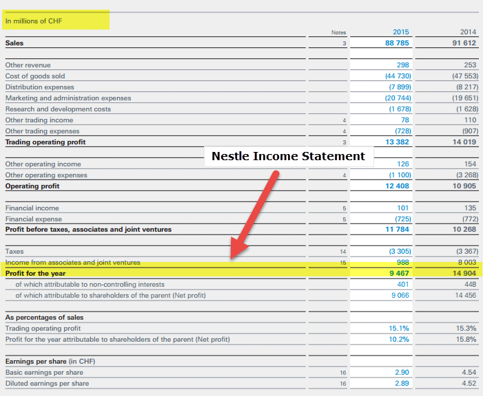 Nestle Income Statement